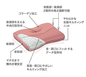 じぶんまくら 東京西川 もっと肩楽寝