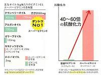 オメガ3の「酸化しやすい」欠点をカバーするスーパービタミンE含有量がホホバオイルの約420倍!